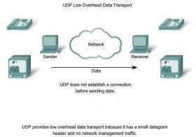 UDP kullanarak veri transferi