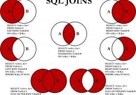 T-SQL Basics