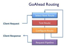 Asp.net MVC Routing