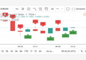 Pine script ile Chart Analizi