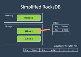 RocksDb Key-Value Db