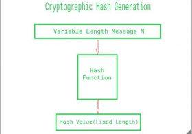 C# Kısa Hash